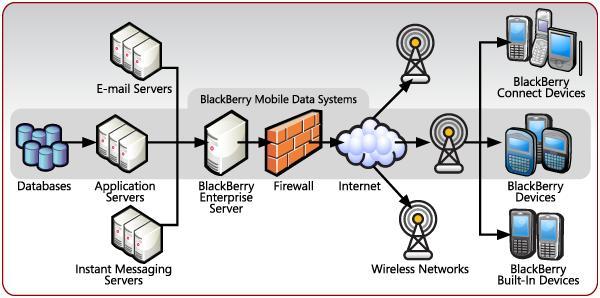 blackberry_email_diagram