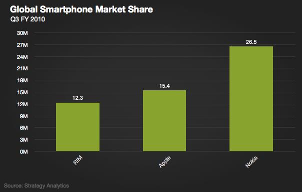 marketshare-smartphone
