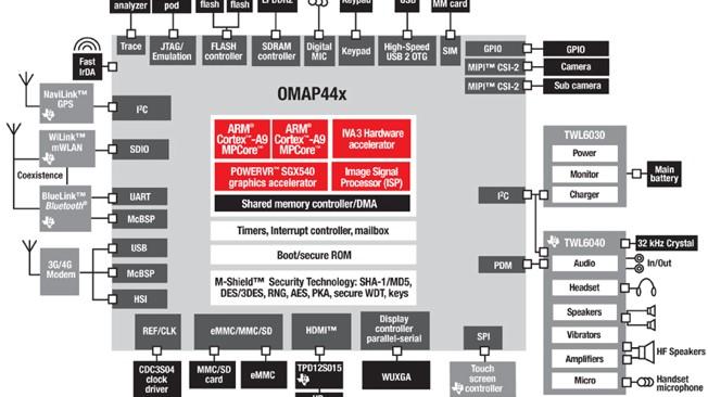 OMAP4430_zoom copia