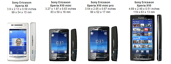 SonyEricsson an... Xperia X10 Specs