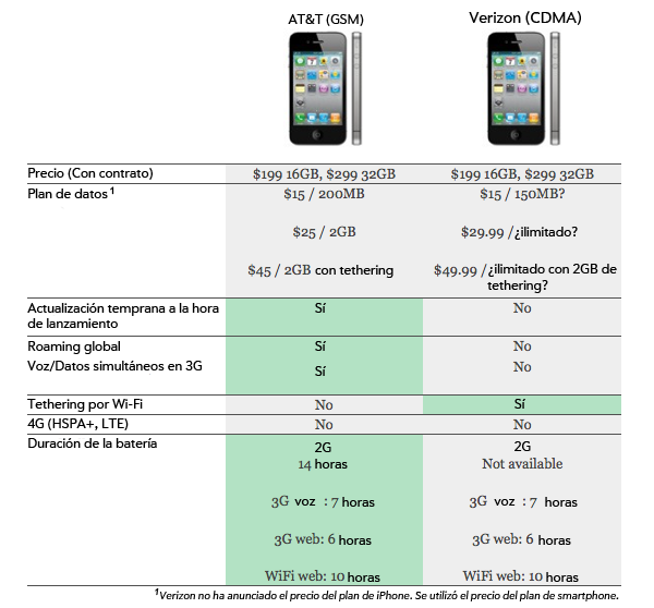 Comparación: iPhone GSM (AT&T) vs iPhone CDMA (Verizon) | PoderPDA
