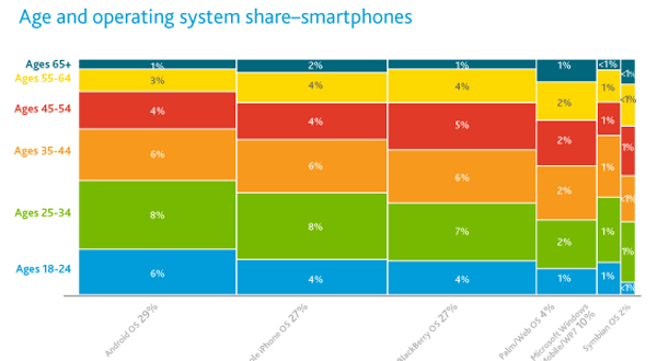Nielsen-MAIN-Smartphones-Gender-2011