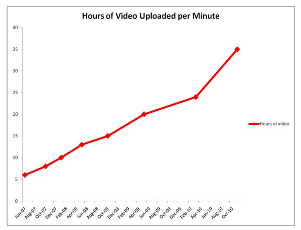 Resultado de imagen de usuarios youtube