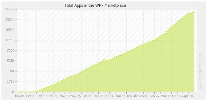 apps-totals