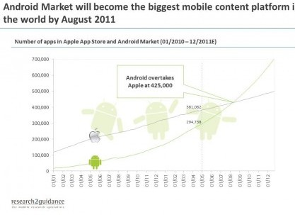 andriod-market-insights-450x337