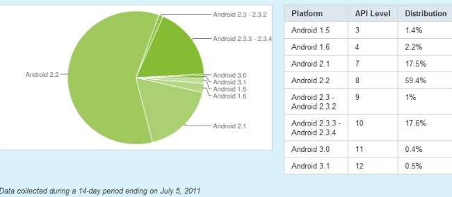 Androidstat