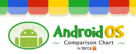 androidoscomp-450x180