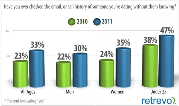 Dating ratingen
