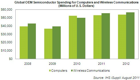 oems-to-spend-more-on-semiconductors-for-wireless-than-for-computers-in-2011---semiconductor-market-research-at-isuppli