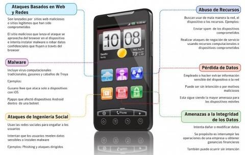 symante-ios-android-seguridad