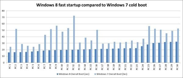 8081comparing-boot-times-from-windows-7-and-windows-8_0e1b8e82_575px