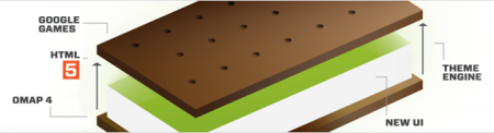 ice-cream-sandwich-diagram-450x122