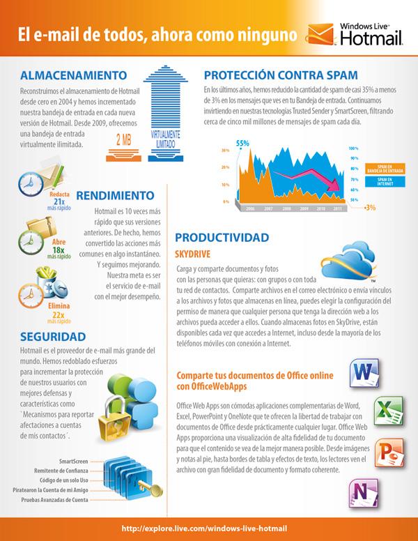 Hotmail_15anos_infografia