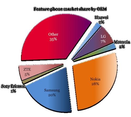 VisionMobile-100-Million-Club-Feature-phone-market-share-H1-20111