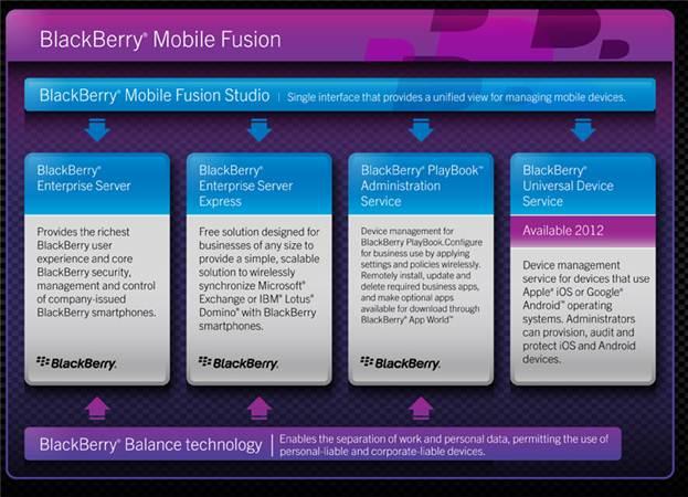 blackberrymobilefusion