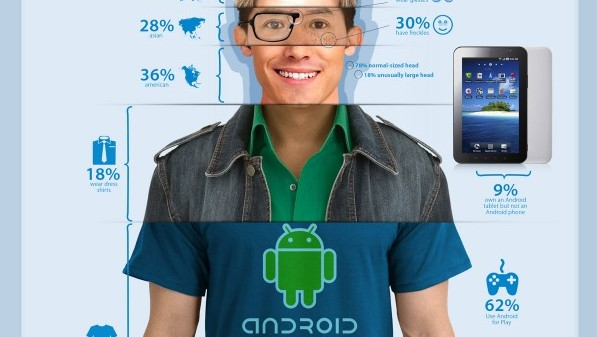 Android User Anatomy