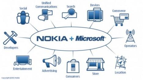 Nokia-Microsoft-468x263