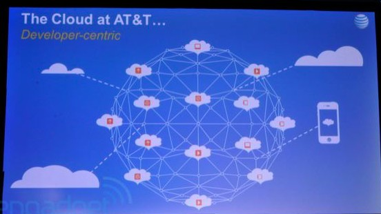 AT&T Cloud Architect 2012