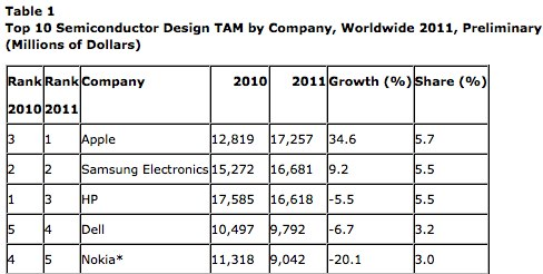 gartner-says-apple-became-the-top-semiconductor-customer-in-2011