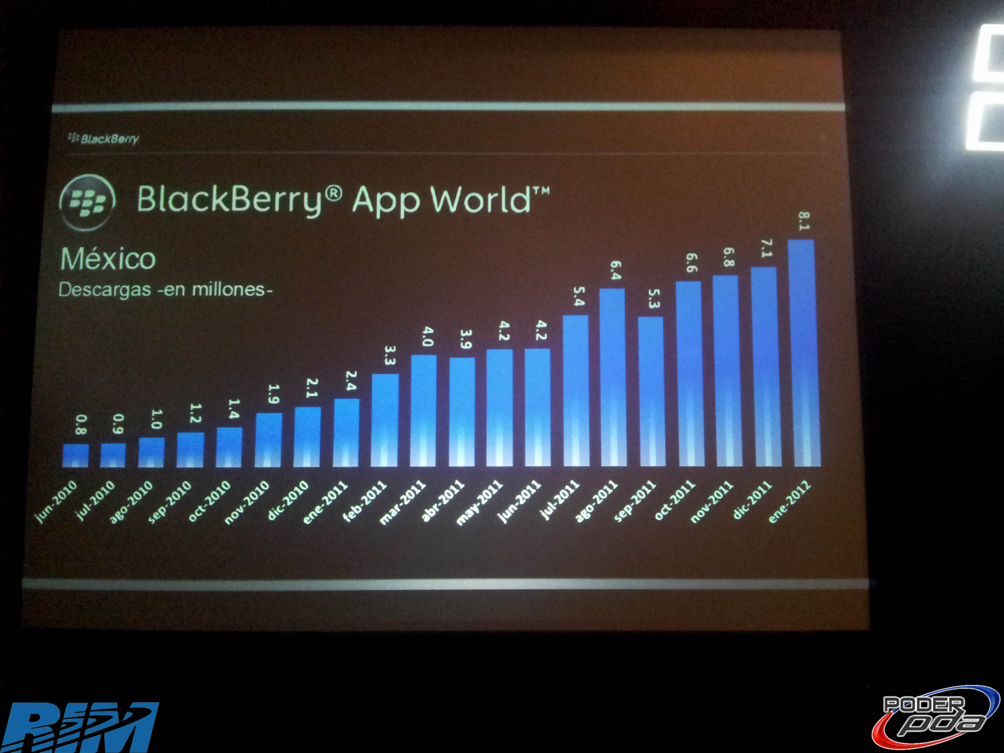 Vision-RIM-BlackBerry-Mexico-2012-18