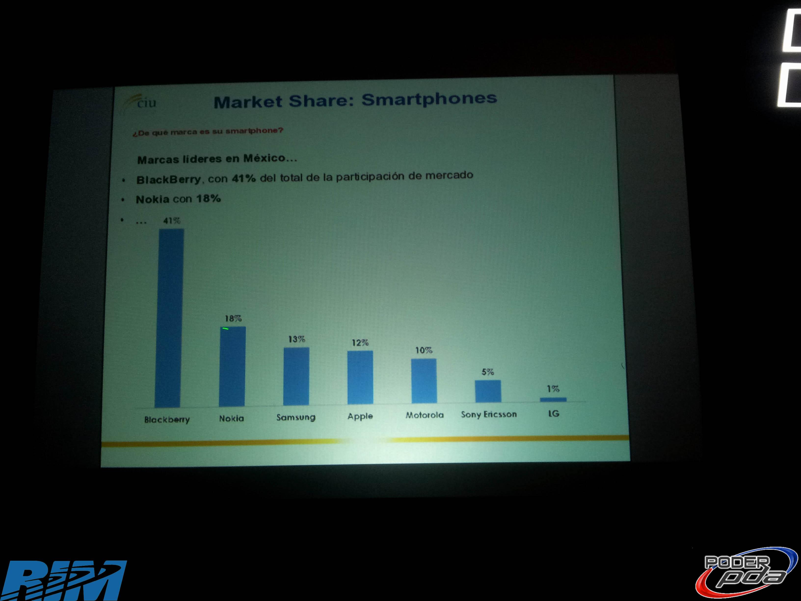 Vision-RIM-BlackBerry-Mexico-2012-7