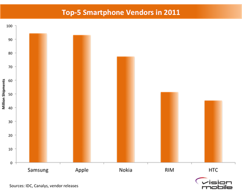 100MC-Top-Smartphone-Vendors-in-2011