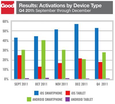 Activaciones por tipo de dispositivo en el cuarto trimestre de 2011.