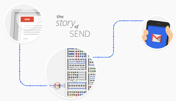 Gmail the story of send