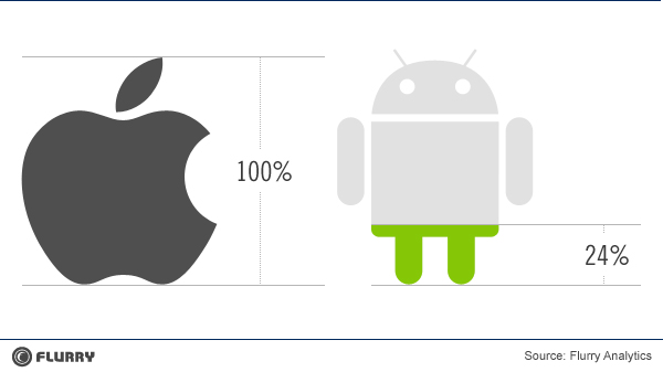 revenueearned_apple_vs_android_apps-resized-600