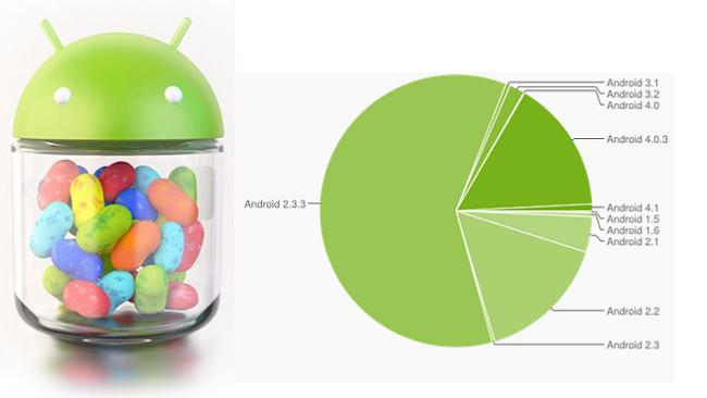 android-jellybean