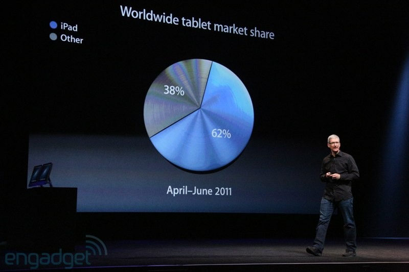 ipad-market