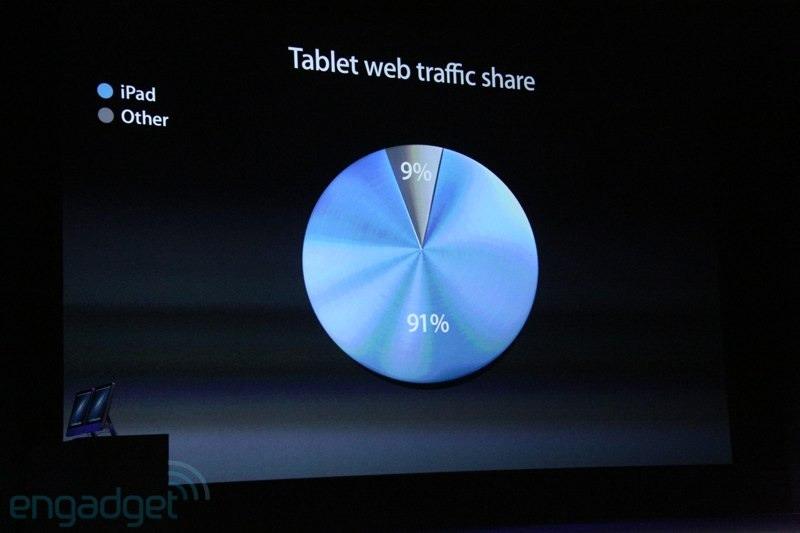 ipad-traffic