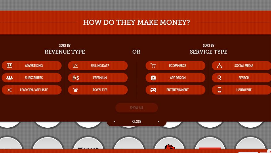 How do our favorite tech companies make money