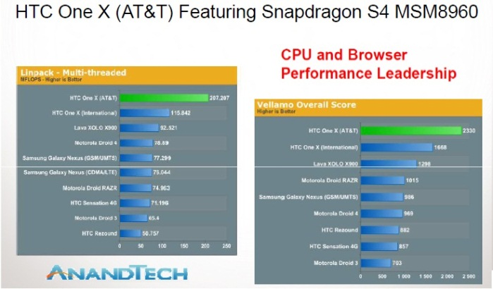 Qualcomm-HTC One X - Benchmark