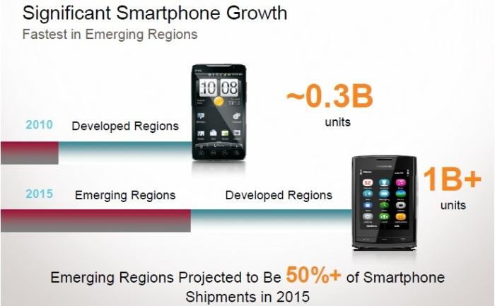 Qualcomm-crecmiento de smartphones