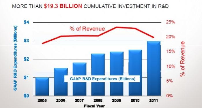 Qualcomm-ganancias e inversiones