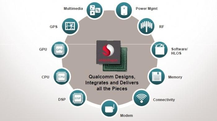 Qualcomm-procesadores completos
