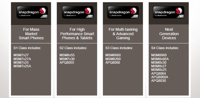 Qualcomm-snapdragon roadmap