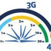 Velocidad 4G LTE