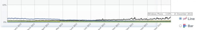 Windows Phone marketshare_1