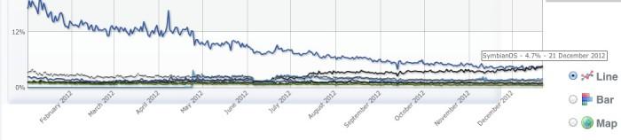 Windows Phone marketshare_5