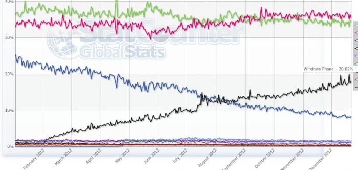 Windows Phone marketshare_6