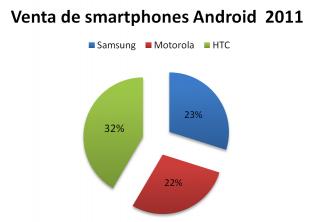 benta de smartphones 2011