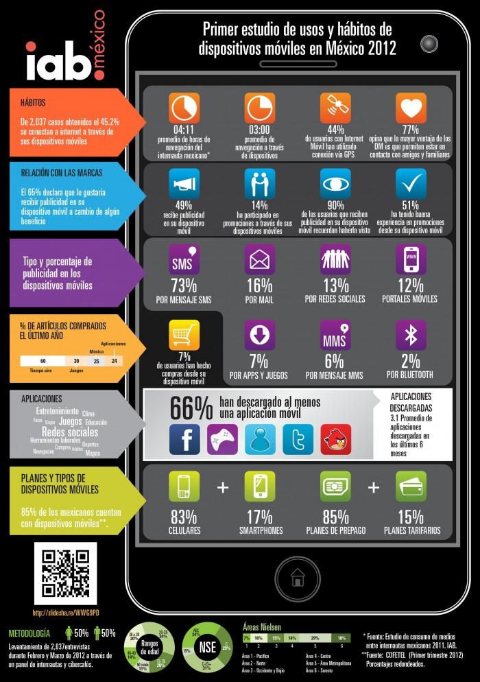 infografía-iabmx-mobile1