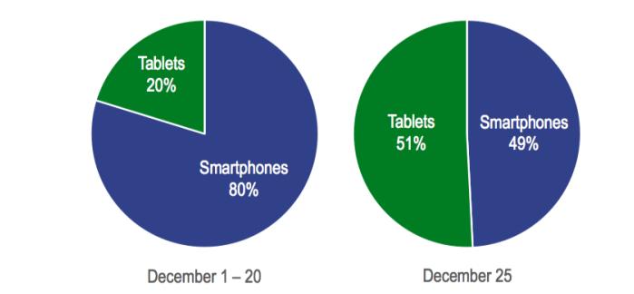 principal smartphones vendiods 2012 navidad