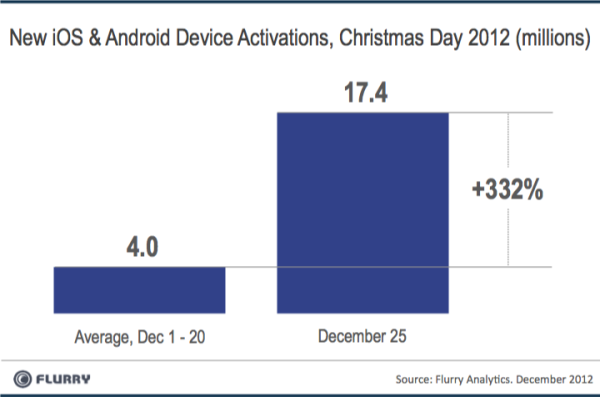 smartphones sell christmas 2012 1