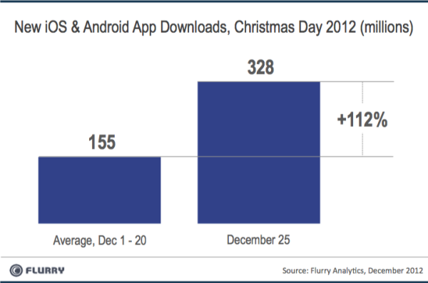 smartphones sell christmas 2012 2