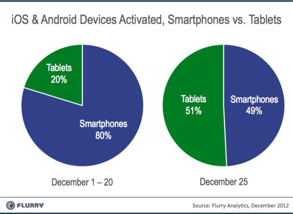 smartphones sell christmas 2012