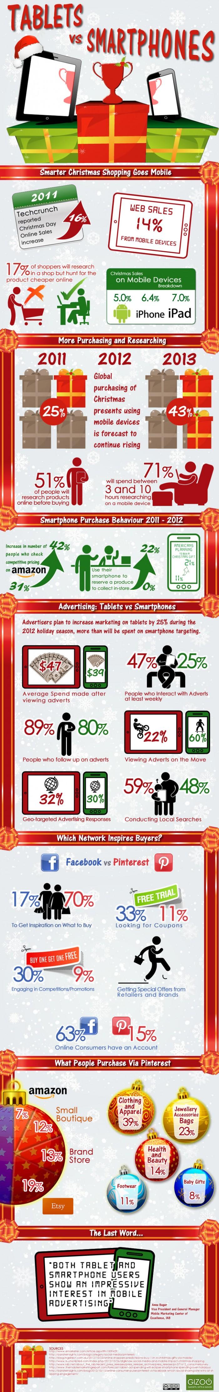 tablets-vs-smartphones--xmas-shopping-spree_