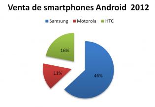 venta de smartphones 2012